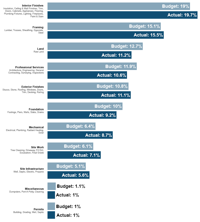 Construction Budget by Category